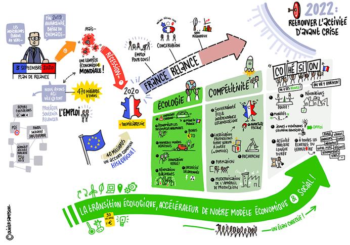 Webinaire : «Les Aides et Dispositifs pour le soutien et développement des entreprises»